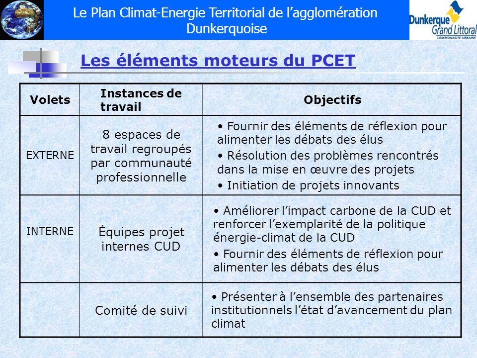 Les éléments moteurs du PCET