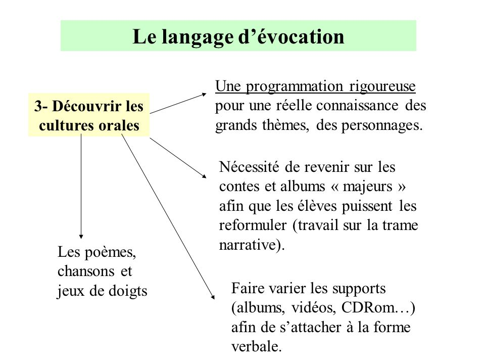 Le langage d'évocation 3- Découvrir les cultures orales