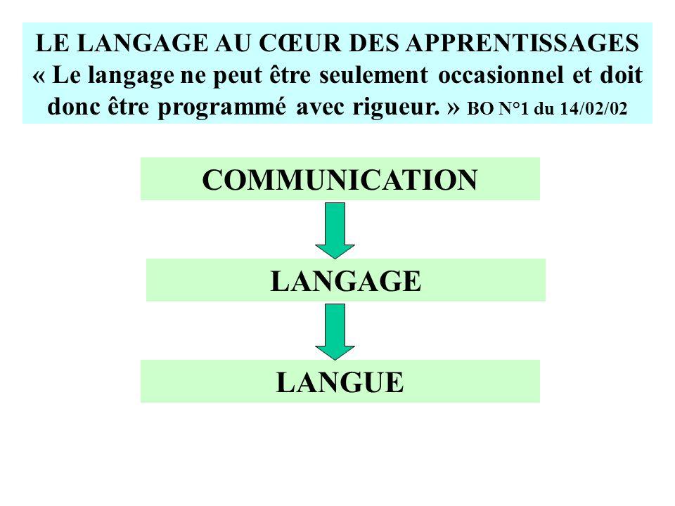 COMMUNICATION LANGAGE LANGUE