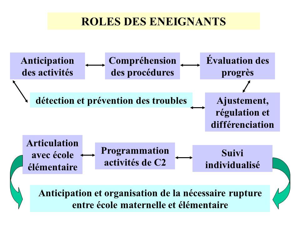 ROLES DES ENEIGNANTS Anticipation des activités