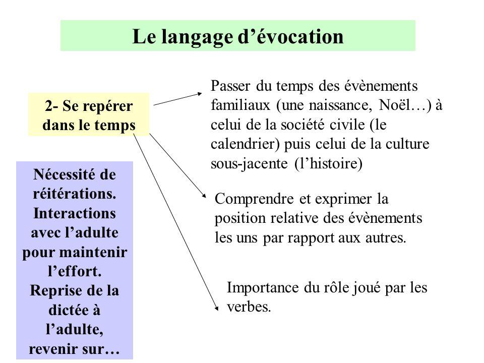 Le langage d'évocation 2- Se repérer dans le temps