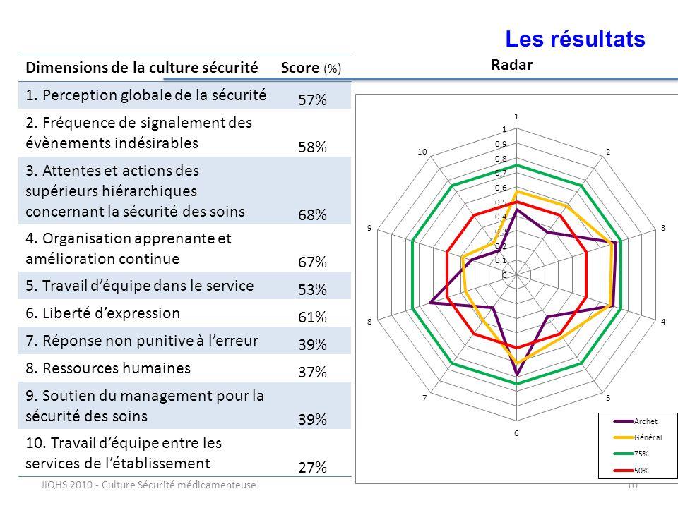 Les résultats 10 Dimensions de la culture sécurité Score (%)