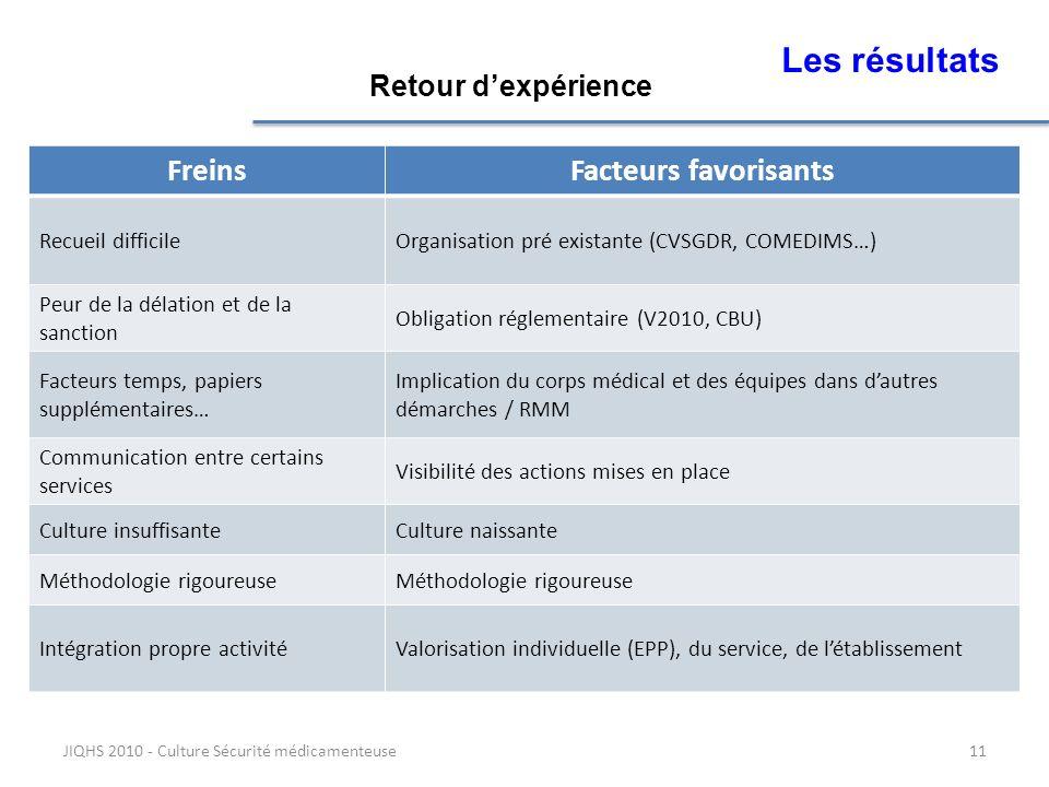 Les résultats Freins Facteurs favorisants Retour d'expérience