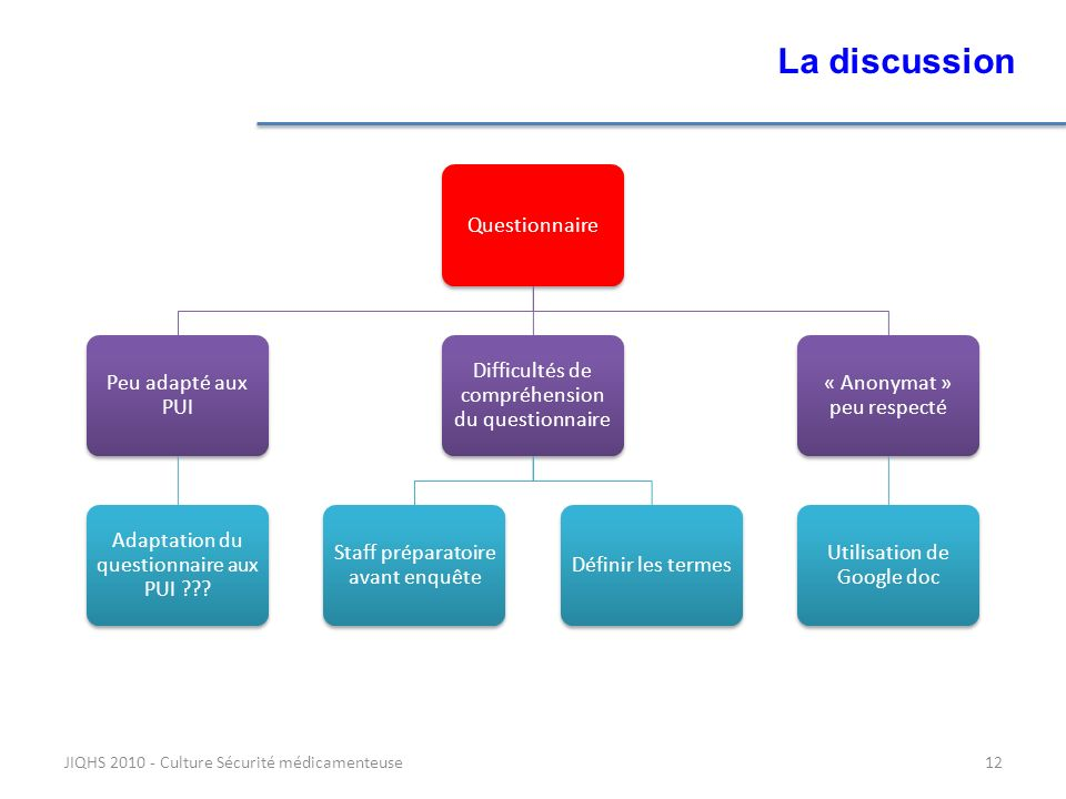 La discussion JIQHS 2010 - Culture Sécurité médicamenteuse