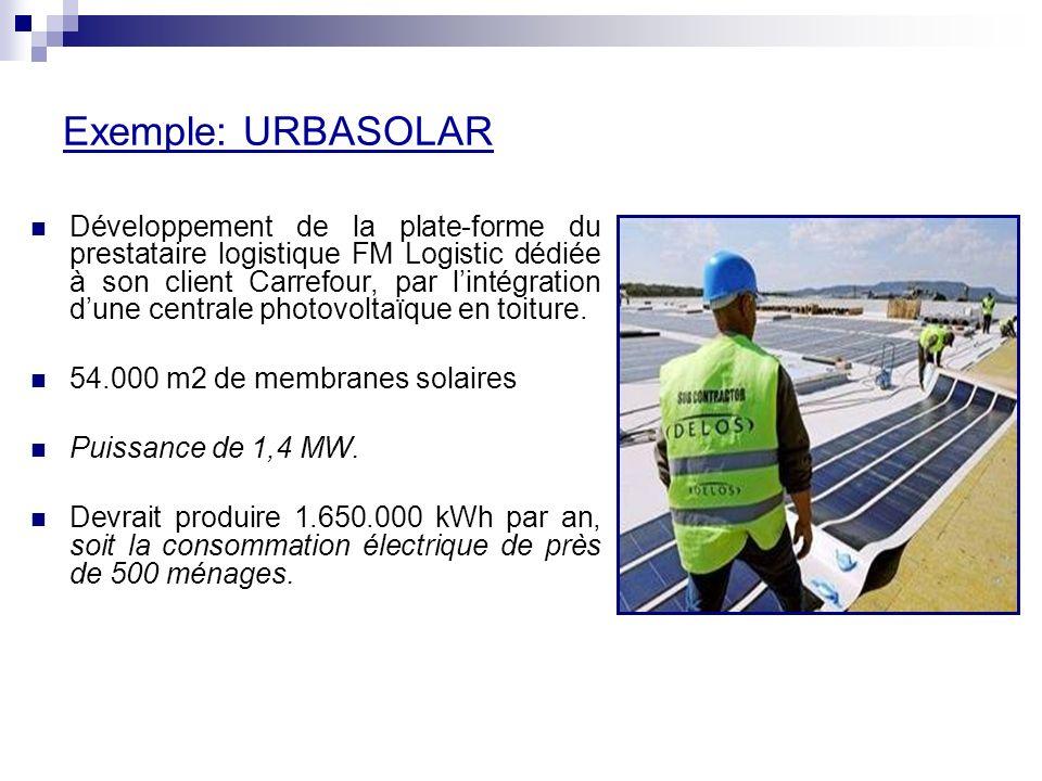 Exemple: URBASOLAR