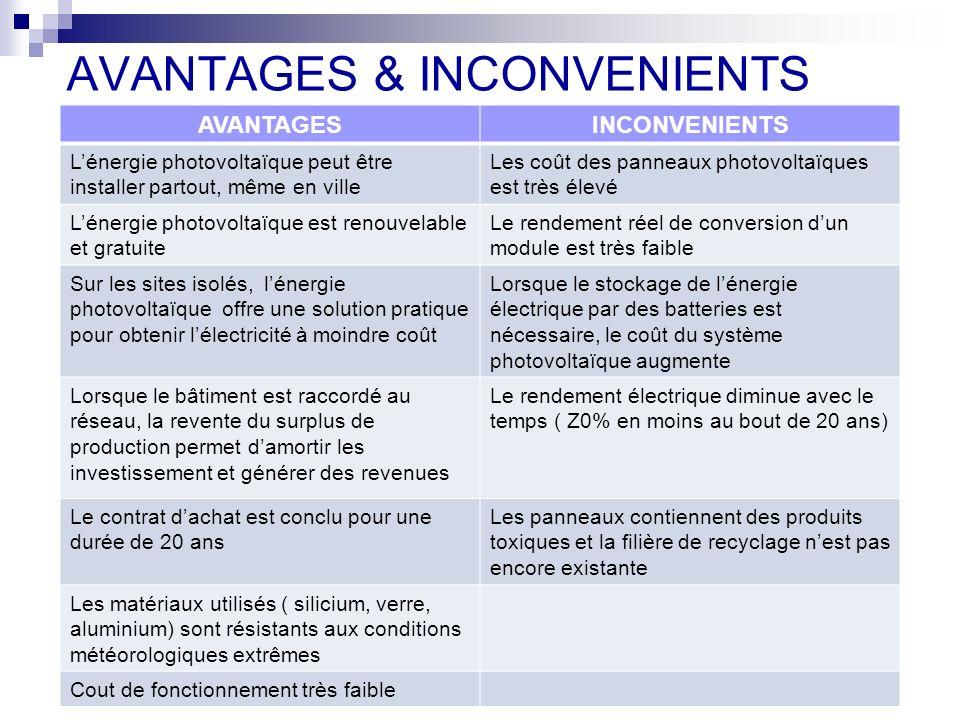 AVANTAGES & INCONVENIENTS