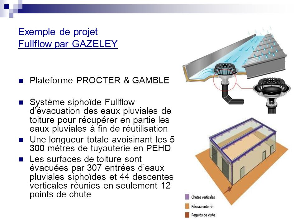 Exemple de projet Fullflow par GAZELEY