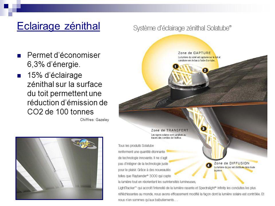 Eclairage zénithal Permet d'économiser 6,3% d'énergie.