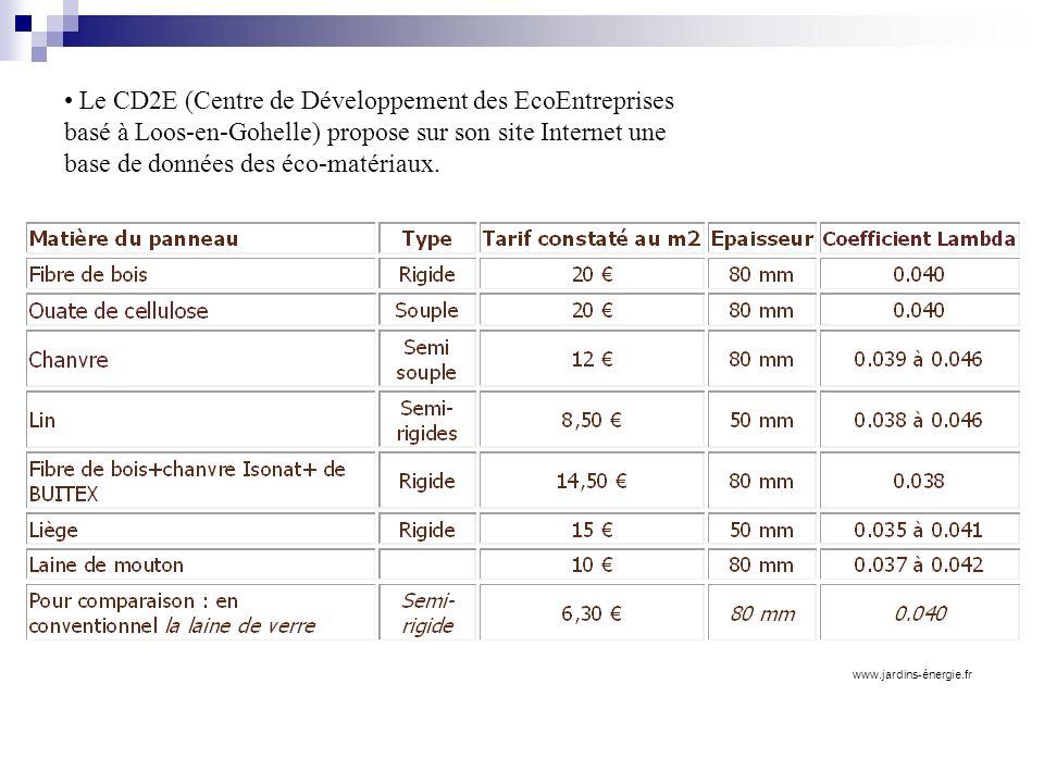 Le CD2E (Centre de Développement des EcoEntreprises basé à Loos-en-Gohelle) propose sur son site Internet une base de données des éco-matériaux.