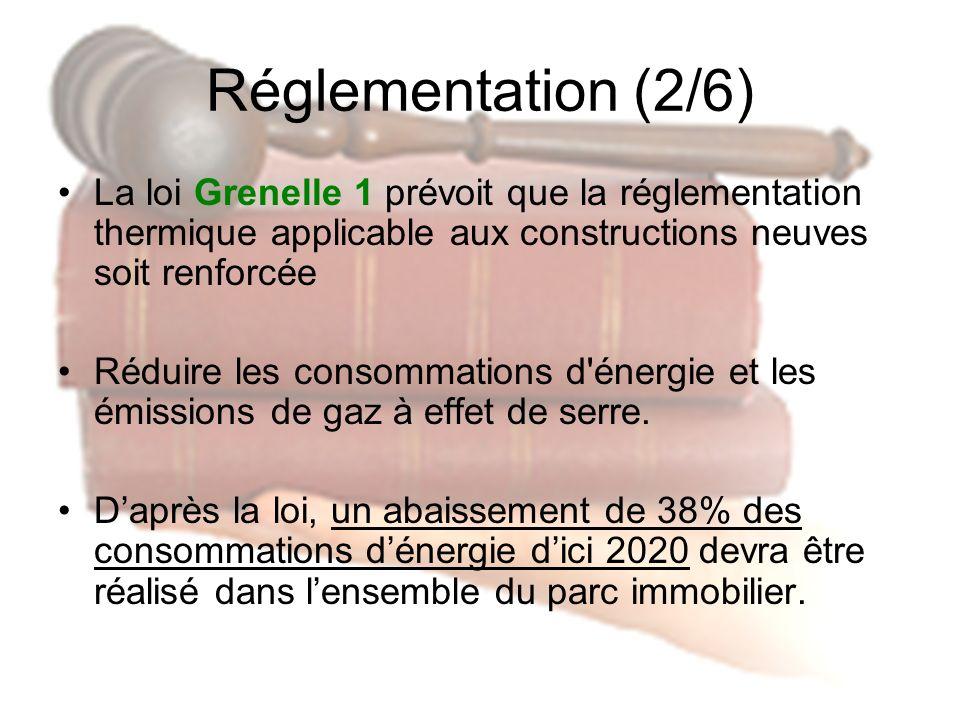 Réglementation (2/6) La loi Grenelle 1 prévoit que la réglementation thermique applicable aux constructions neuves soit renforcée.