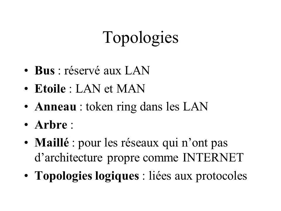 Topologies Bus : réservé aux LAN Etoile : LAN et MAN