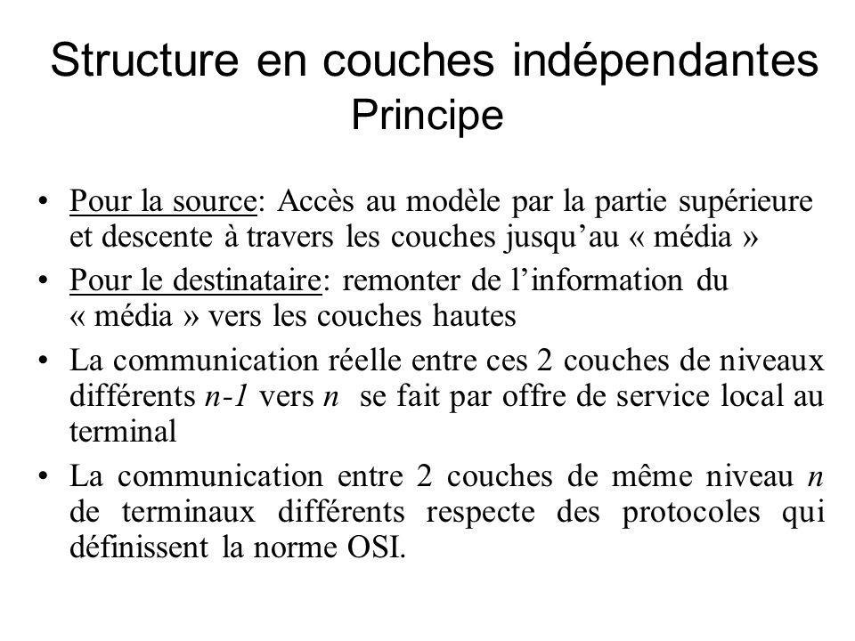 Structure en couches indépendantes Principe
