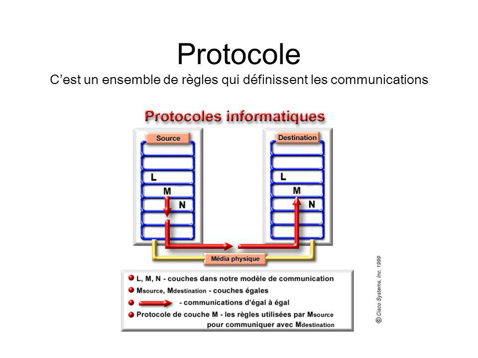 Protocole C'est un ensemble de règles qui définissent les communications