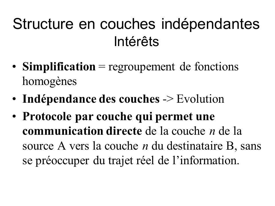 Structure en couches indépendantes Intérêts