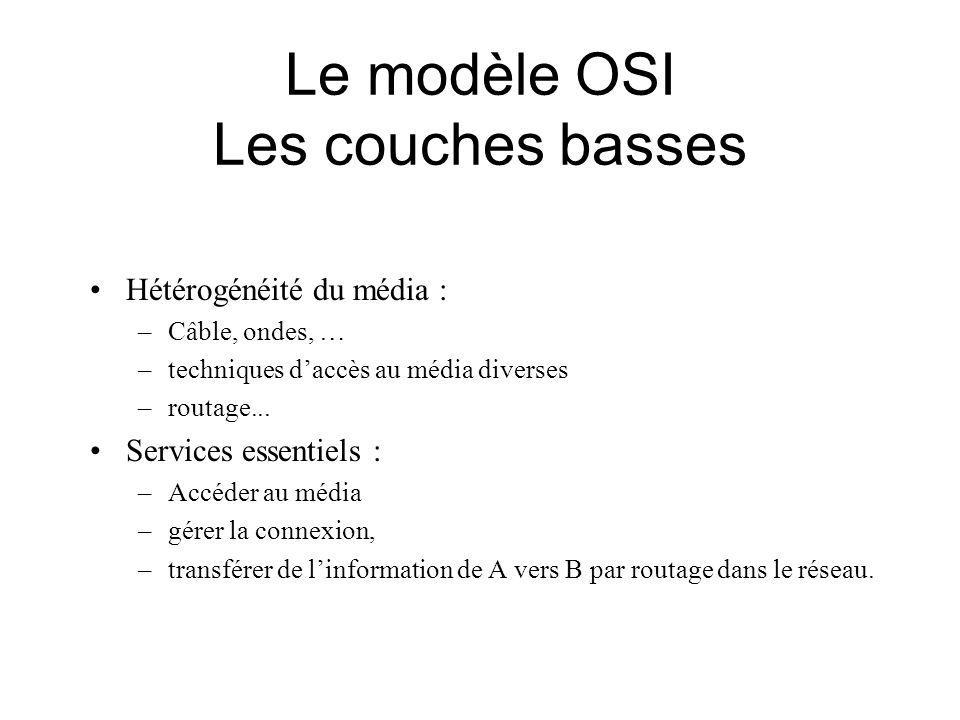 Le modèle OSI Les couches basses