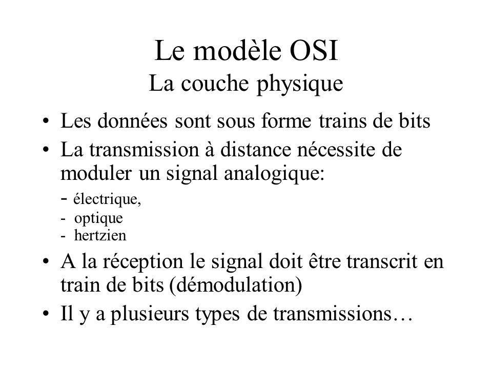 Le modèle OSI La couche physique