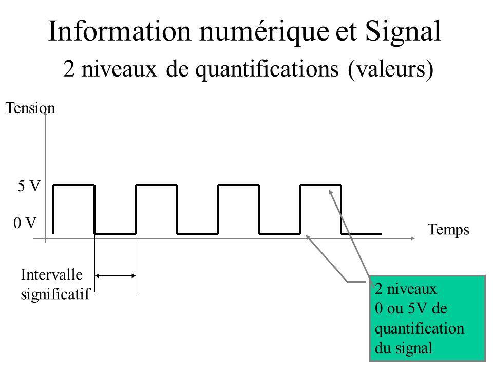 Information numérique et Signal 2 niveaux de quantifications (valeurs)