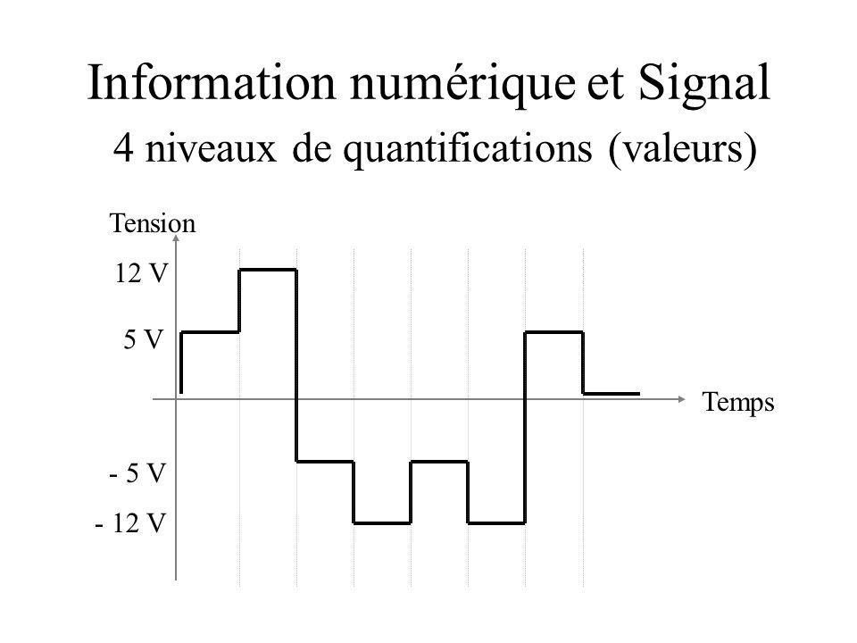 Information numérique et Signal 4 niveaux de quantifications (valeurs)