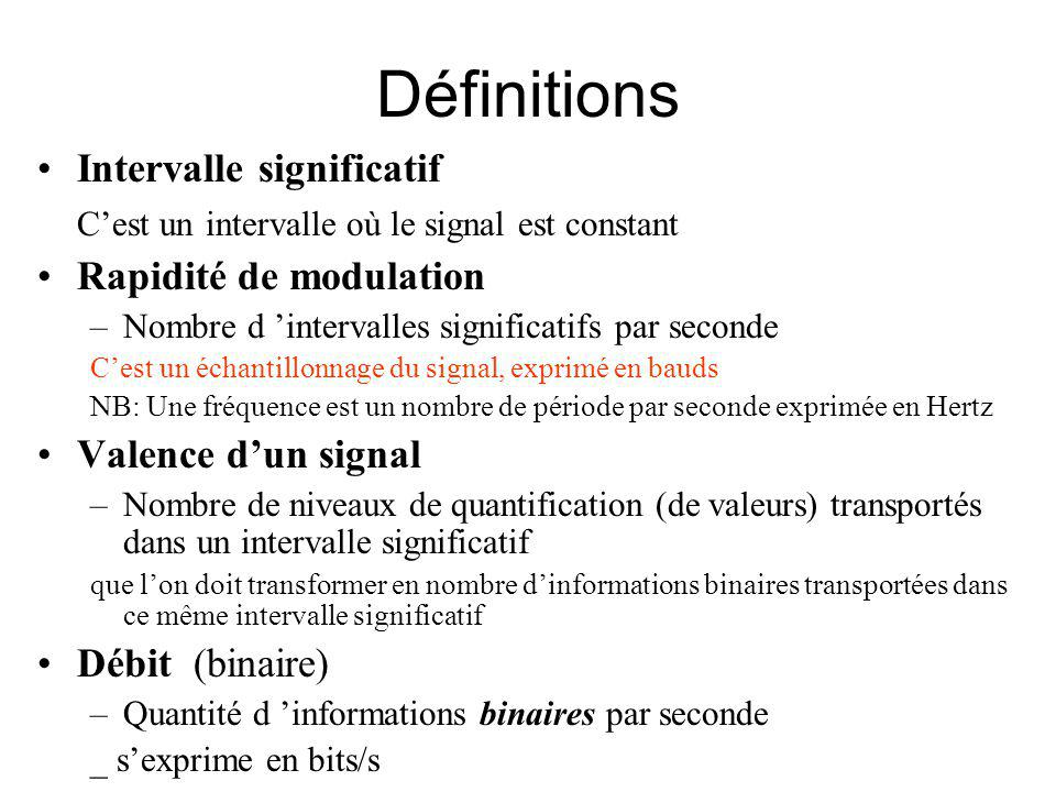 Définitions Intervalle significatif
