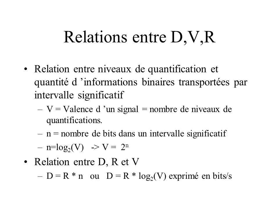 Relations entre D,V,R Relation entre niveaux de quantification et quantité d 'informations binaires transportées par intervalle significatif.