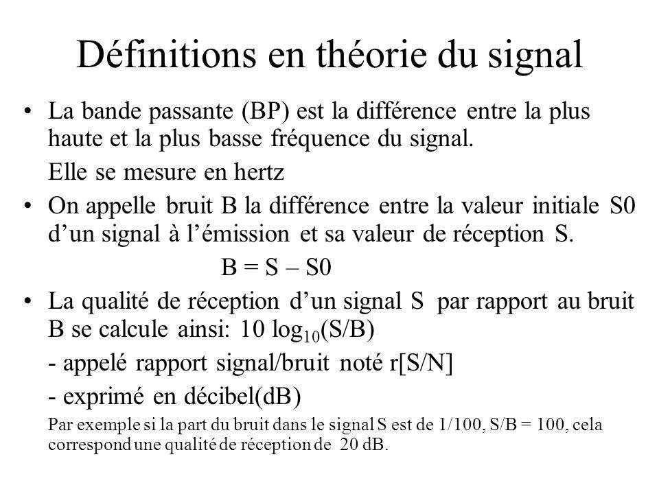 Définitions en théorie du signal