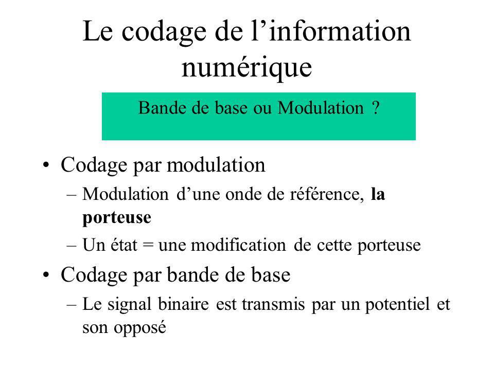 Le codage de l'information numérique