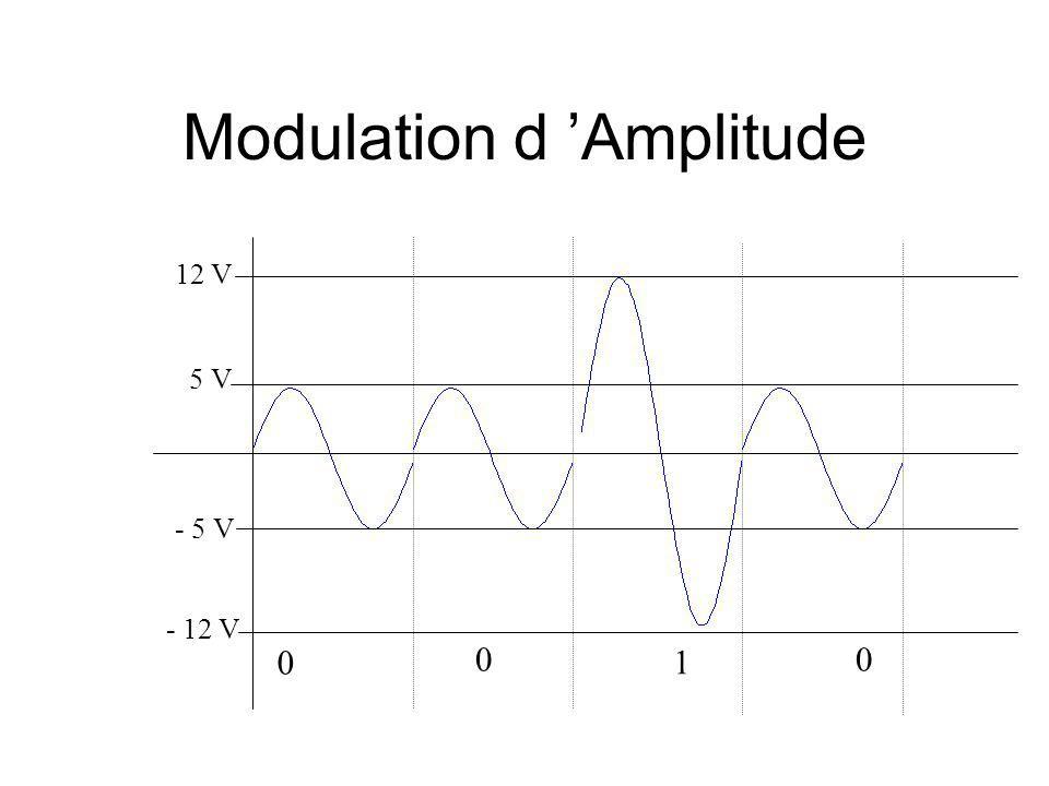 Modulation d 'Amplitude