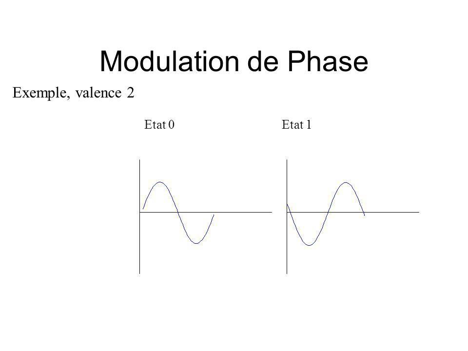Modulation de Phase Exemple, valence 2 Etat 0 Etat 1