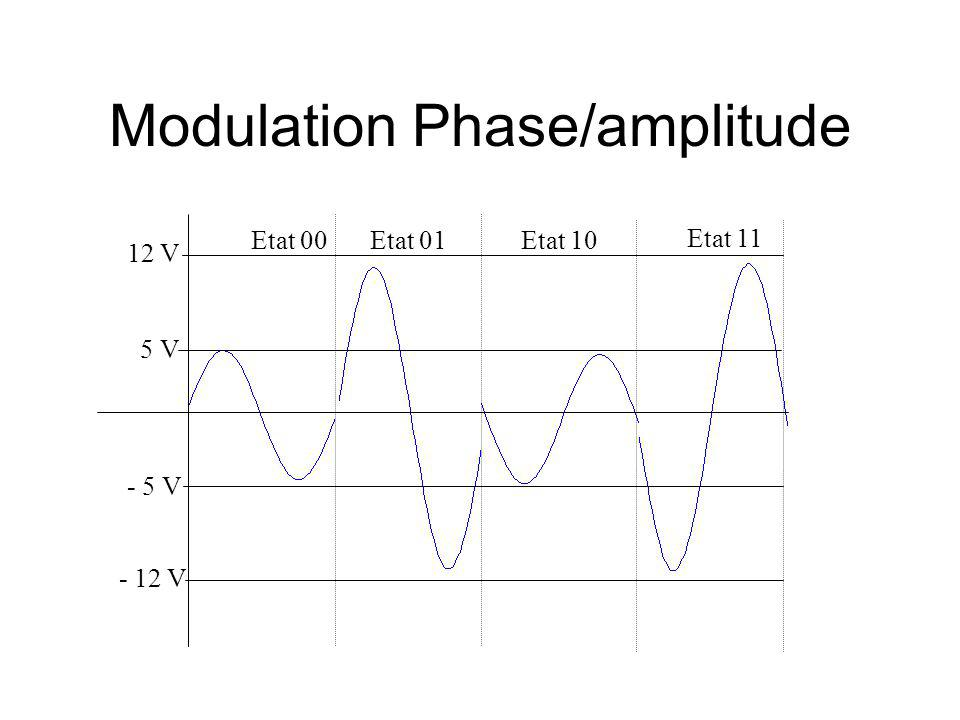 Modulation Phase/amplitude
