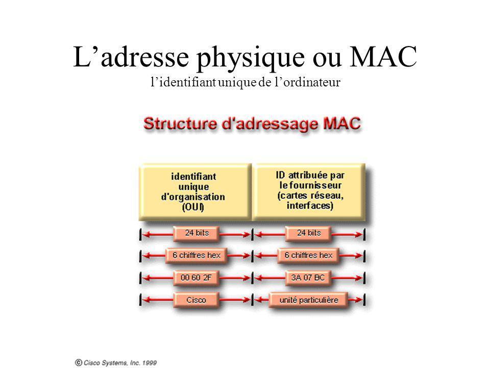 L'adresse physique ou MAC l'identifiant unique de l'ordinateur