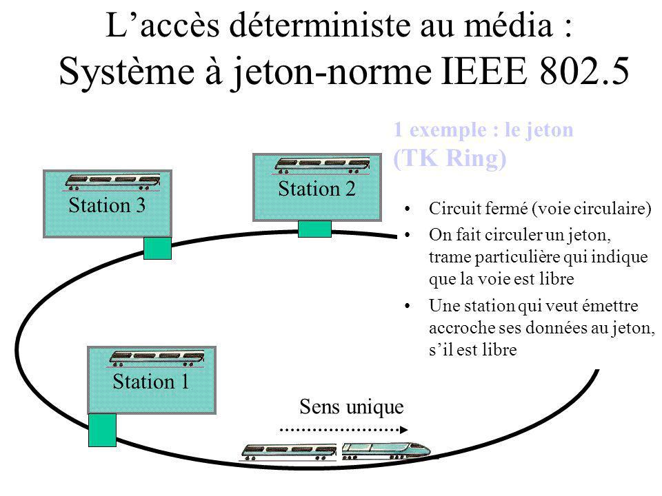 L'accès déterministe au média : Système à jeton-norme IEEE 802.5