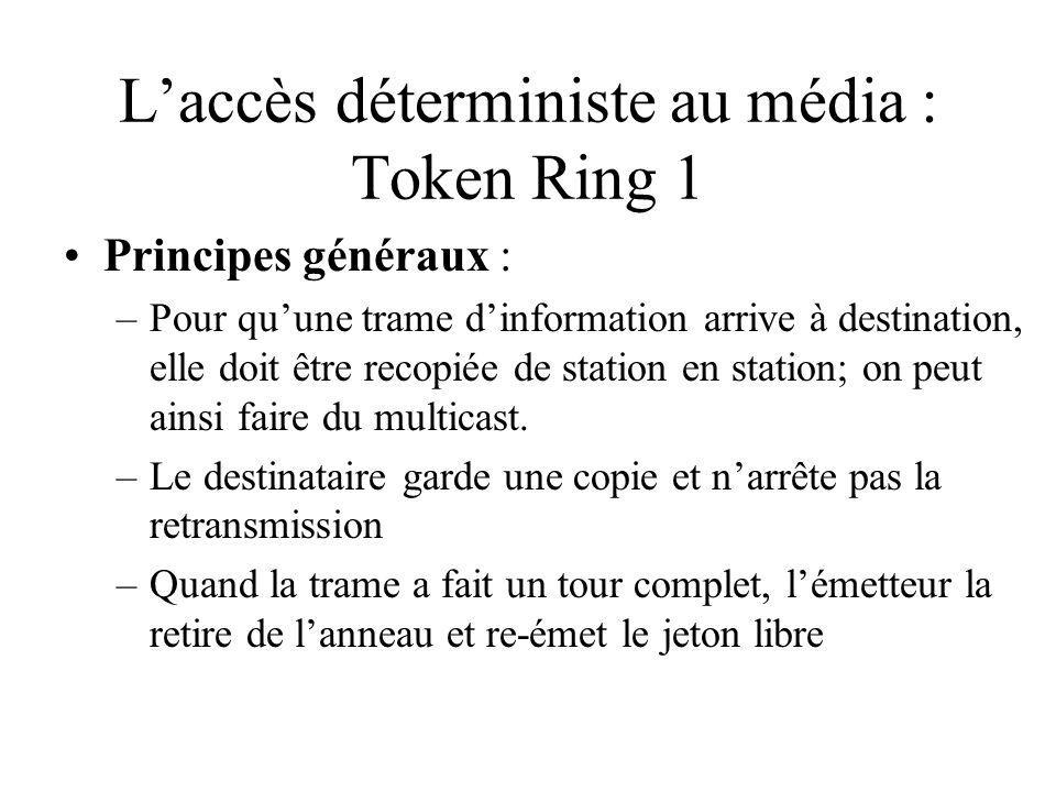L'accès déterministe au média : Token Ring 1