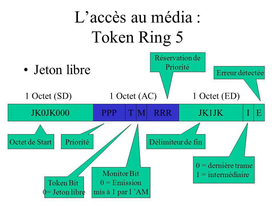 L'accès au média : Token Ring 5