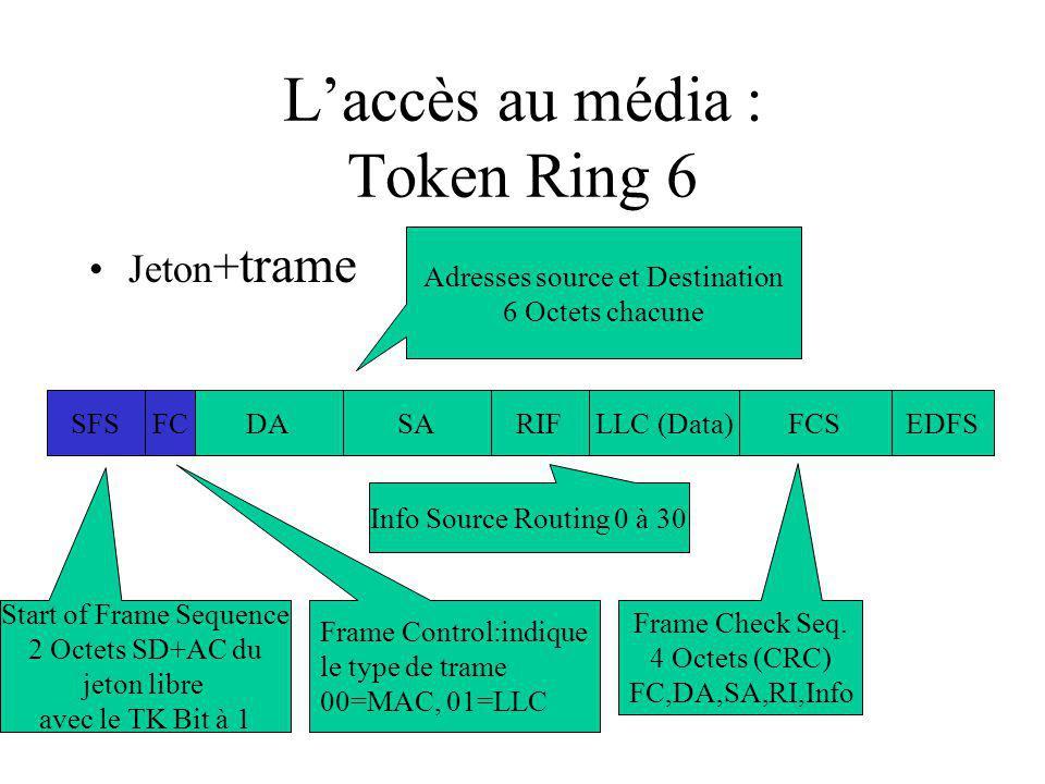 L'accès au média : Token Ring 6