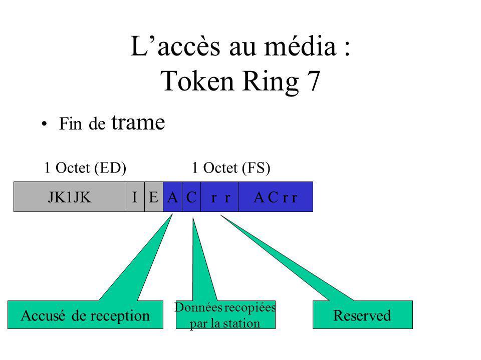 L'accès au média : Token Ring 7