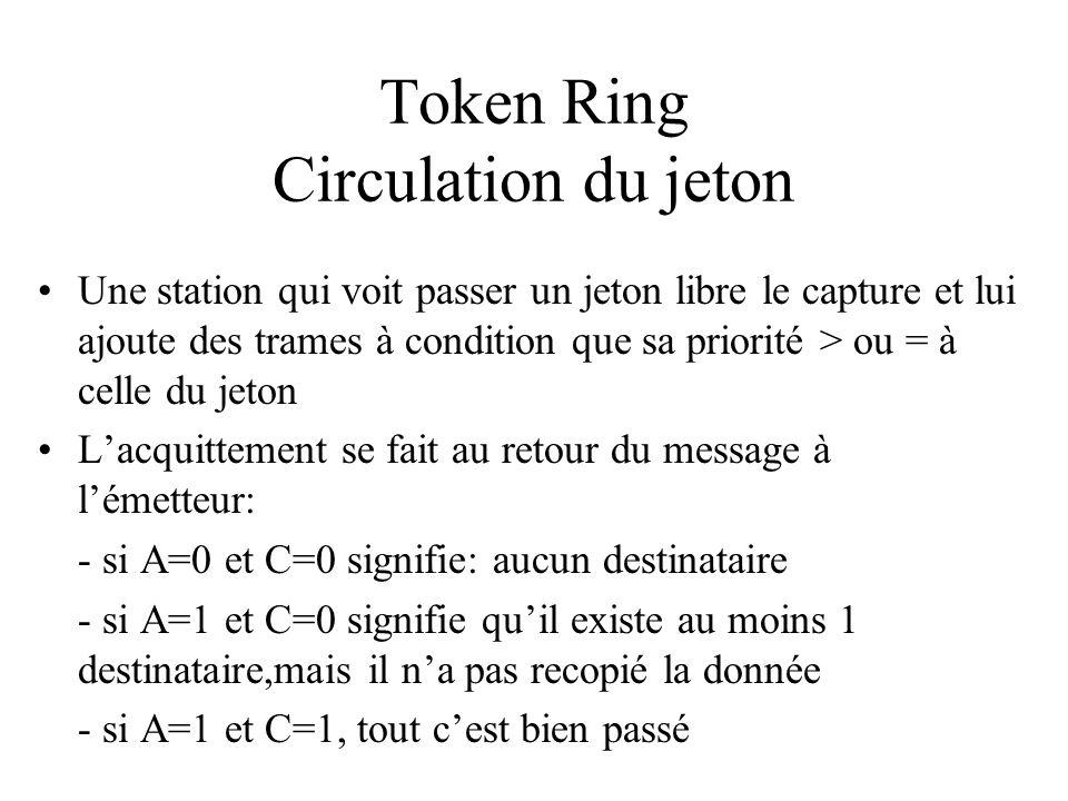 Token Ring Circulation du jeton