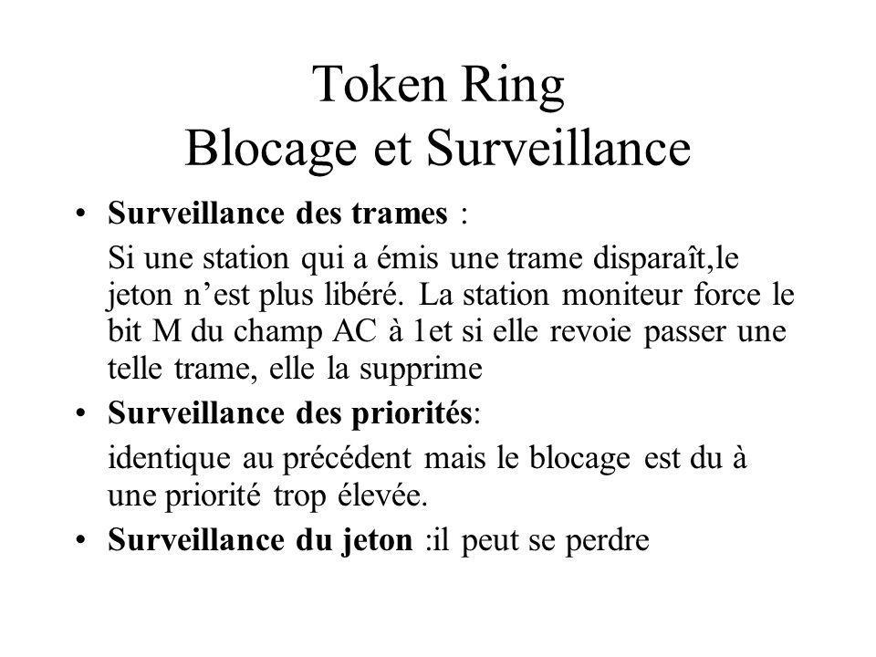 Token Ring Blocage et Surveillance