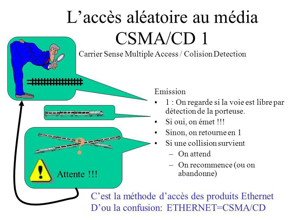 L'accès aléatoire au média CSMA/CD 1 Carrier Sense Multiple Access / Colision Detection