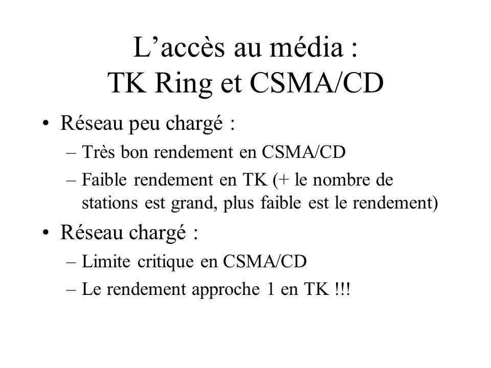 L'accès au média : TK Ring et CSMA/CD