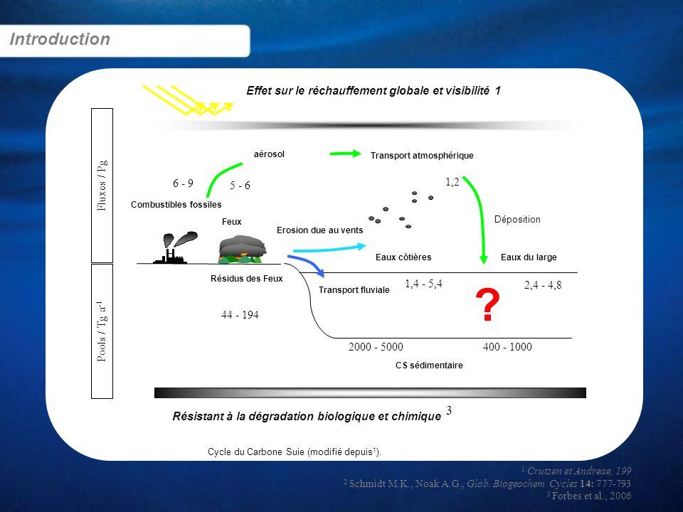 Introduction Effet sur le réchauffement globale et visibilité 1