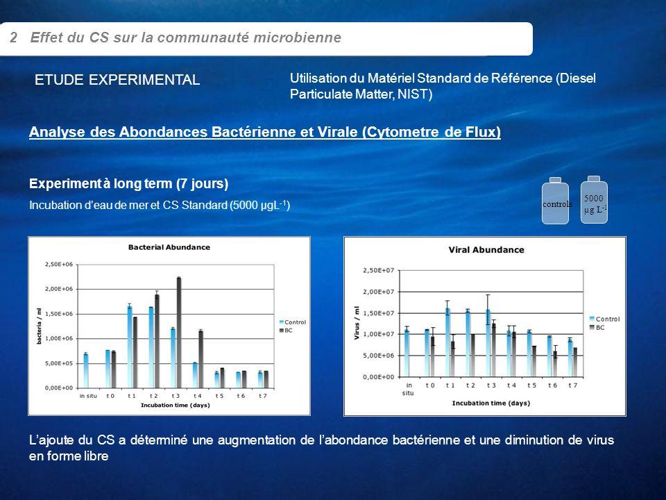 2 Effet du CS sur la communauté microbienne