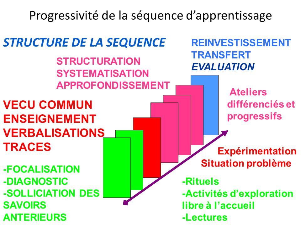 Progressivité de la séquence d'apprentissage