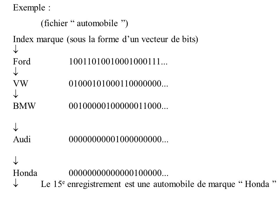 Exemple : (fichier automobile ) Index marque (sous la forme d'un vecteur de bits)  Ford 10011010010001000111...