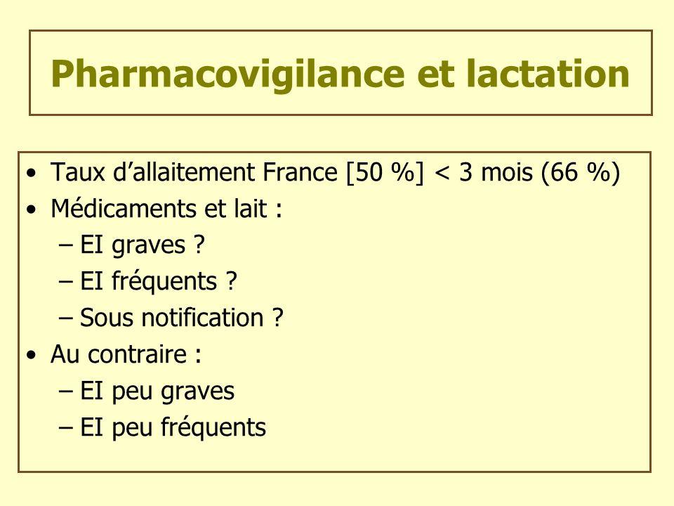 Pharmacovigilance et lactation
