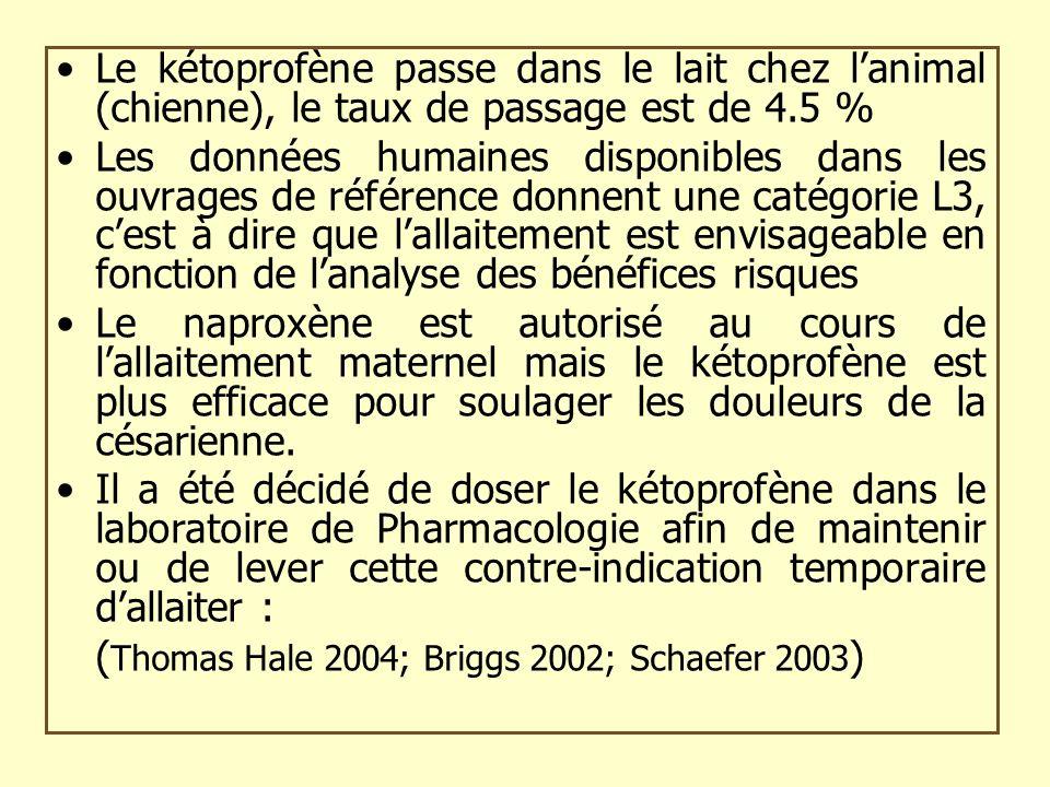 Le kétoprofène passe dans le lait chez l'animal (chienne), le taux de passage est de 4.5 %