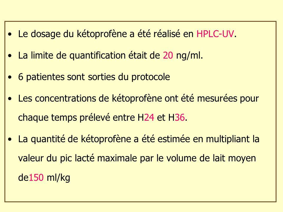Le dosage du kétoprofène a été réalisé en HPLC-UV.
