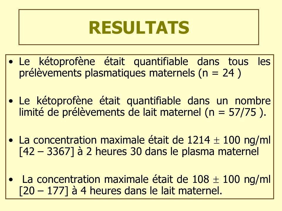 RESULTATS Le kétoprofène était quantifiable dans tous les prélèvements plasmatiques maternels (n = 24 )