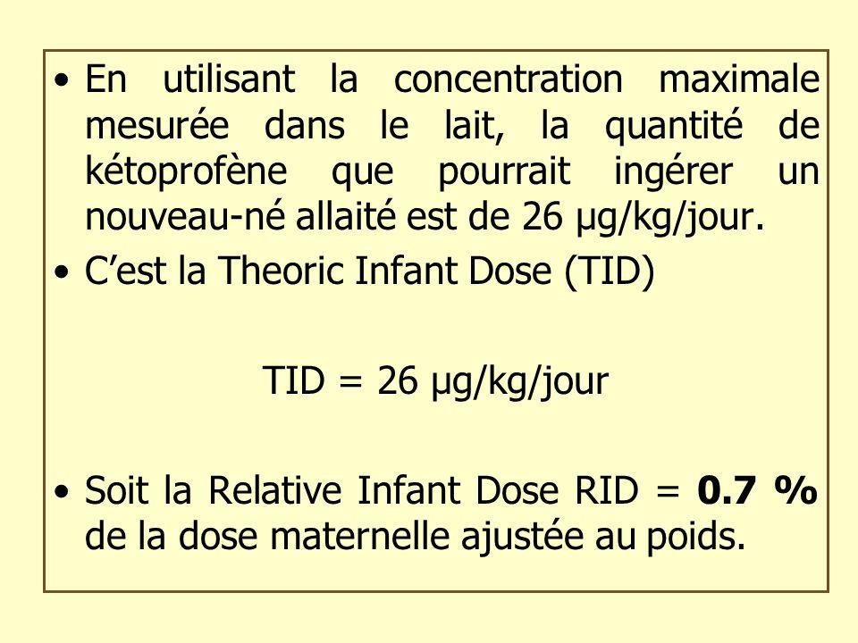 En utilisant la concentration maximale mesurée dans le lait, la quantité de kétoprofène que pourrait ingérer un nouveau-né allaité est de 26 µg/kg/jour.
