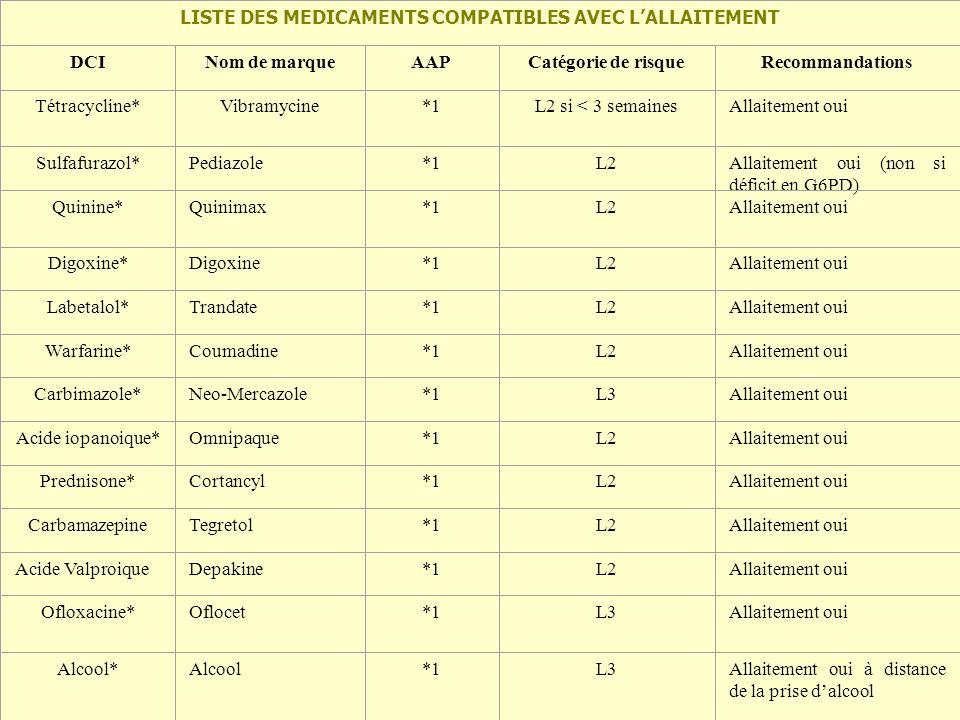 LISTE DES MEDICAMENTS COMPATIBLES AVEC L'ALLAITEMENT