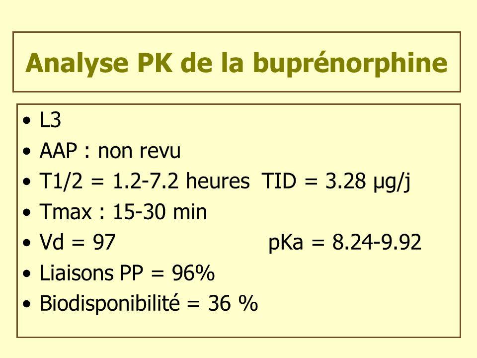 Analyse PK de la buprénorphine